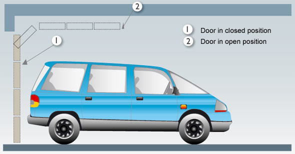 Vente et pose de portes de garage sectionnelles en - Hauteur standard porte de garage ...